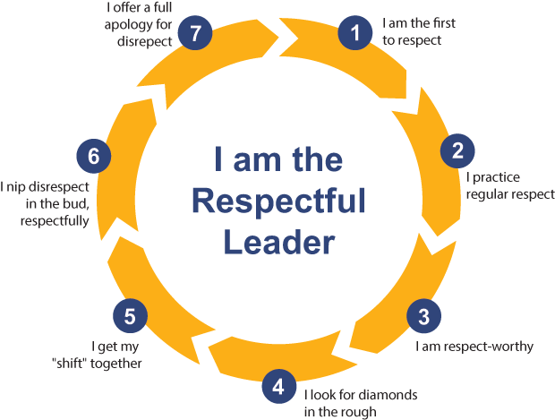 The Respectful Leader - The seven respectfuldo's infographic